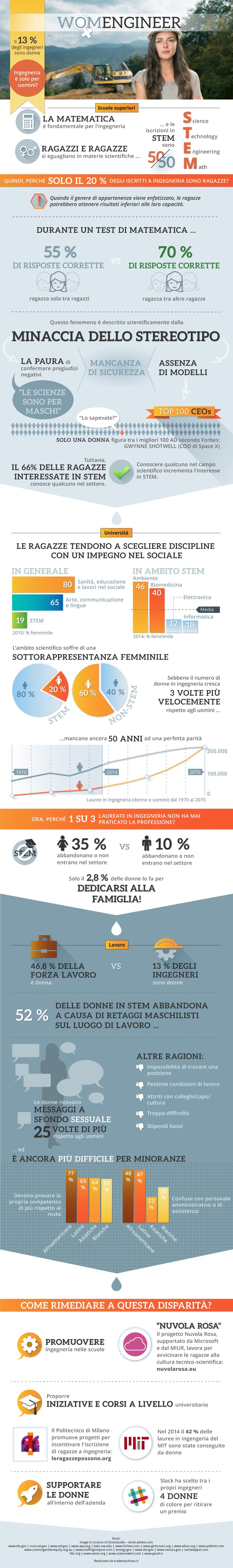 infografica: donne e ingegneria